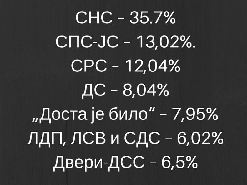 УКРАО ЈЕ 10% ГЛАСОВА! (1)