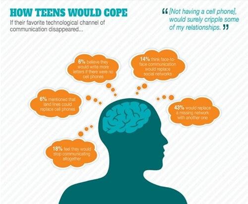 Bez društvenih mreža tinejdžeri bi prestali komunicirati