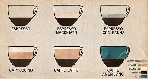 Kava koju pijete otkriva kakva ste osoba