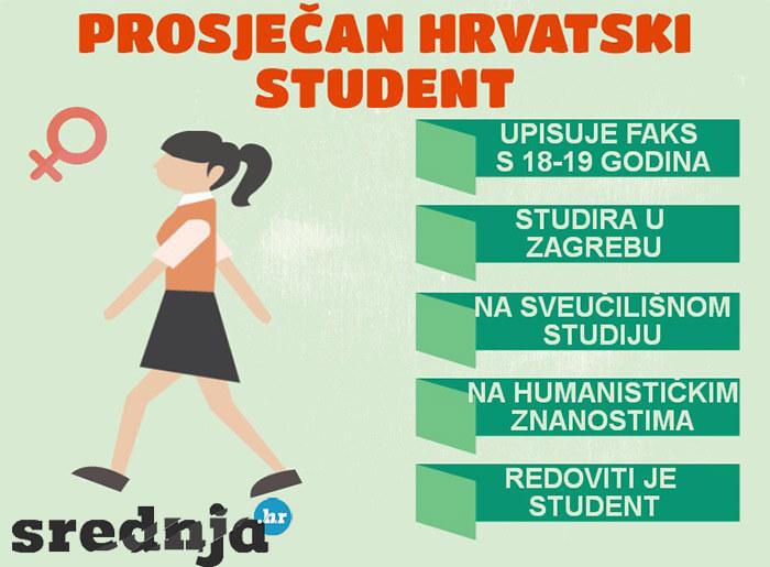 Profil prosječnog hrvatskog studenta: Ne radi, obitelj ga financira i uči 30 sati tjedno