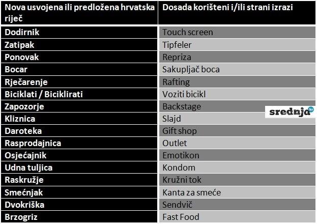 Nove hrvatske riječi zapozorje, oznak i bilješkinja: Pada li vam na pamet što znače?