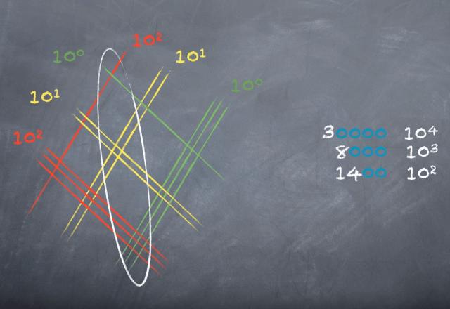 Nakon što naučite ovu japansku metodu množenja više nećete trebati kalkulatore