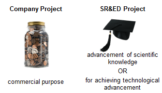 company project sr&ed project cra