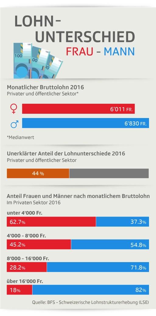Różnice w płacach kobiet i mężczyzn w Szwajcarii