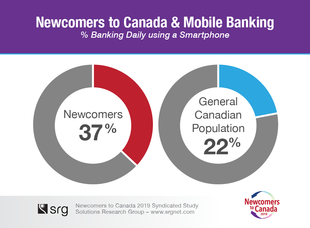 newcomers_2019_mobile-banking