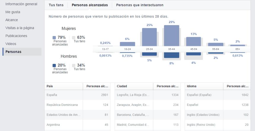 Facebook personas alcanzadas