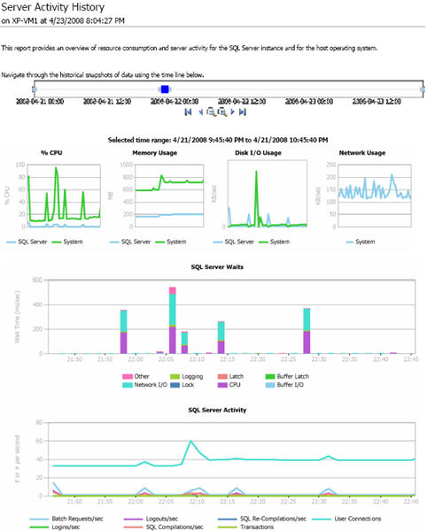 MDW Server Activity report