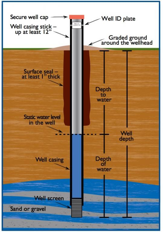 Water Well Drilling Florida