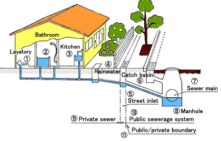 Image Result For Sewer Drain Pipe Layout