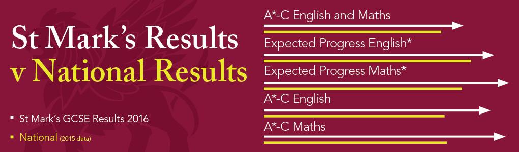 GCSE Results Image v2