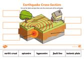 thumbnail of Earthquake labelling activity.