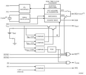 M41ST85W  3033 V I²C bination realtime clock