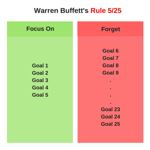 Warren Buffett Rule 5 25