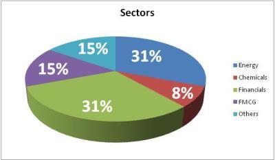 sector allocation in stock portfolio
