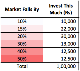 Investing 2015 Market Crash