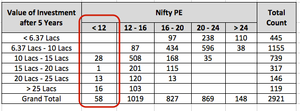 PE 12 India Stocks