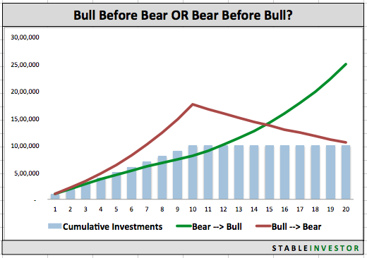 Investing Bear Bull 20 Years Graph