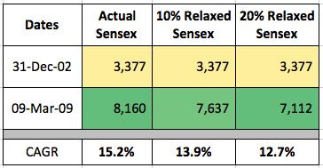 Actual Project Sensex India