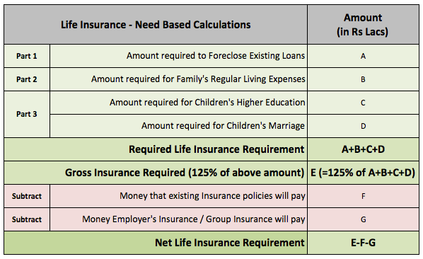 Life Insurance Calculations