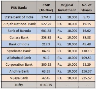 PSU Banks stocks portoflio