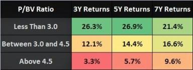 P/BV Ratio India Long Term