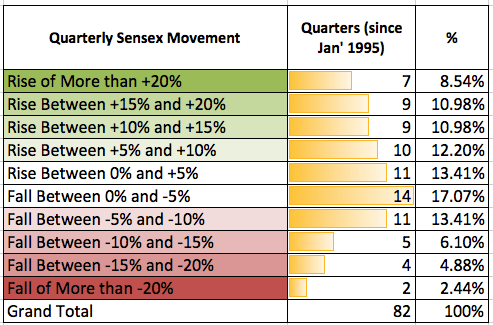 Quarterly Sensex Movement 2015