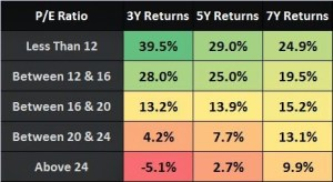 P/E Ratio Analysis of Nifty in 2015 (Since last 16+ Years)