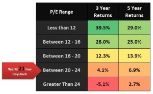 P/E Ratio of Indian Markets in July 2014 – Is It Telling Us Something?