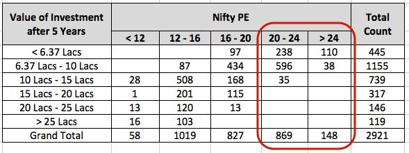 PE 20+ India Stocks