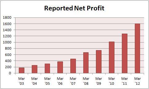 IDFC Net Profits