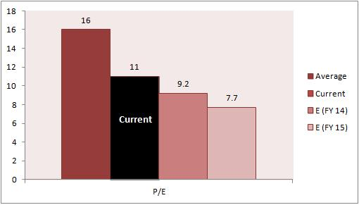 IDFC Price to Earning Per Share PE