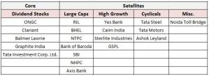 15 stocks to buy for long term in india – Dead Monk's Portfolio