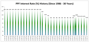 PPF Interest Rate History & What You Should Really Know