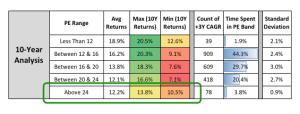 P/E Ratio Analysis of Nifty Returns – 2017 Update