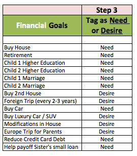 Financial Goals Needs Desires