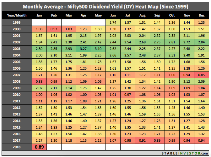 Historical Nifty 500 Dividend Yield 2018 January