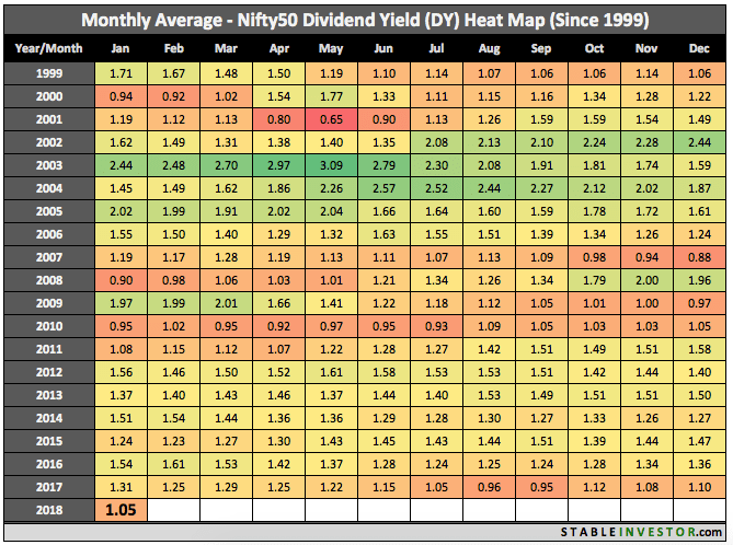 Historical Nifty Dividend Yield 2018 January