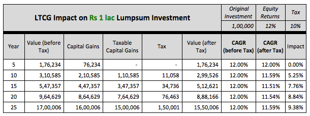 LTCG impact equity tax 1