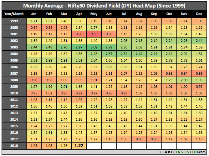 Historical Nifty Dividend Yield 2018 April