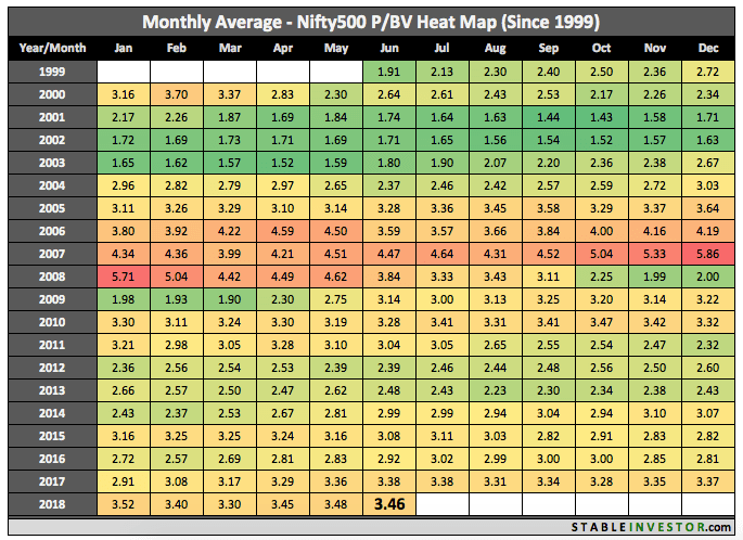 Historical Nifty 500 Book Value 2018 June