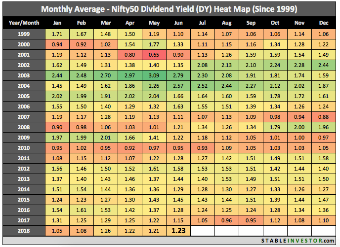 Historical Nifty Dividend Yield 2018 June
