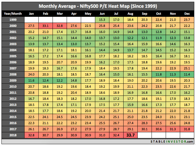Historical Nifty 500 PE 2018 August