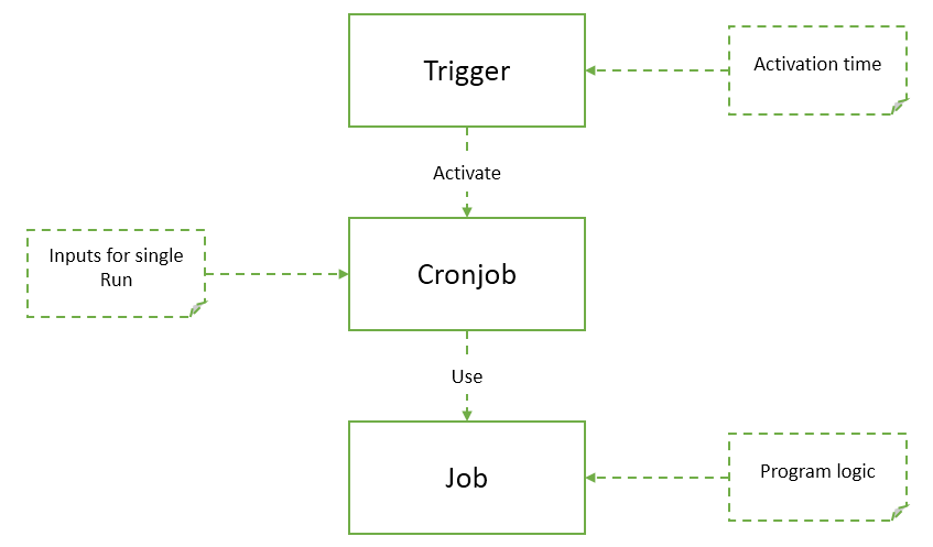 Everything about CronJobs in Hybris (Part 1) - Stackextend