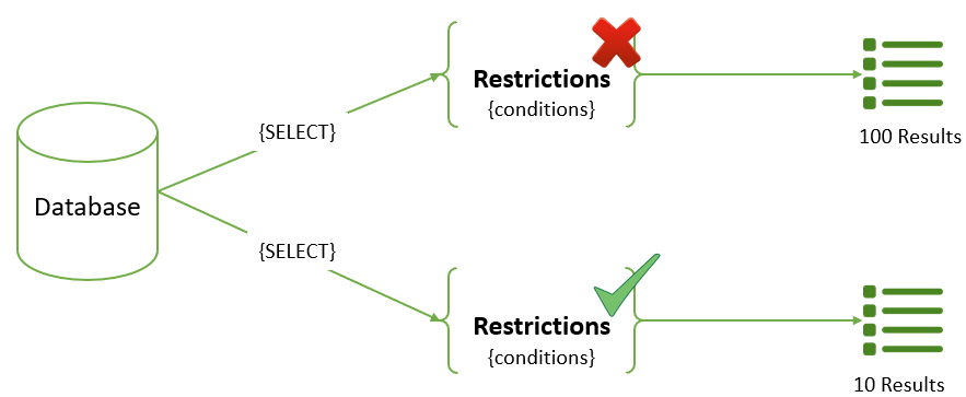 Overview restrictions in SAP Hybris
