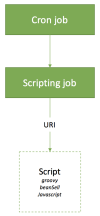 Scripting job in Hybris