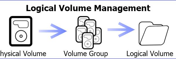 Ampliar un volumen existente en el servidor