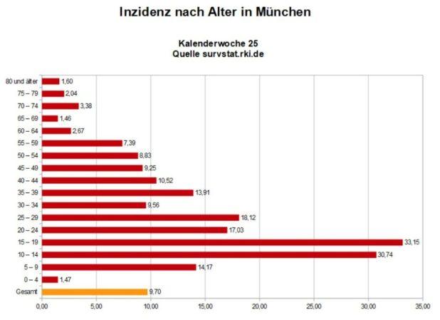 Inzidenz nach Alter München KW 25