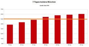 7 Tages Inzidenz München