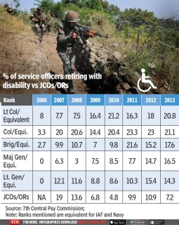percentage-of-armed-forces-retiring-on-disability
