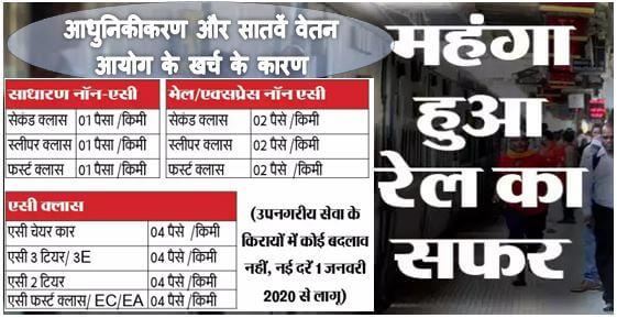 आधुनिकीकरण, 7वां वेतन आयोग से बढ़े खर्च के कारण रेल किराये में 01-01-2020 से वृद्धि
